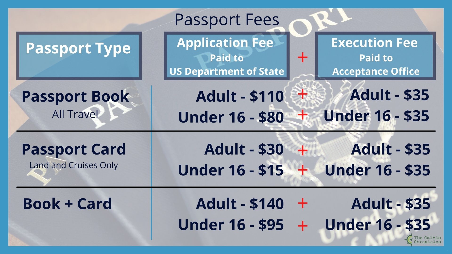 Graphic displaying passport application fees as of 2021