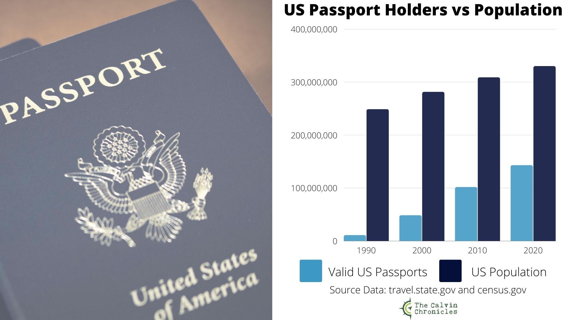 Graph comparing Valid US Passports to US Population
